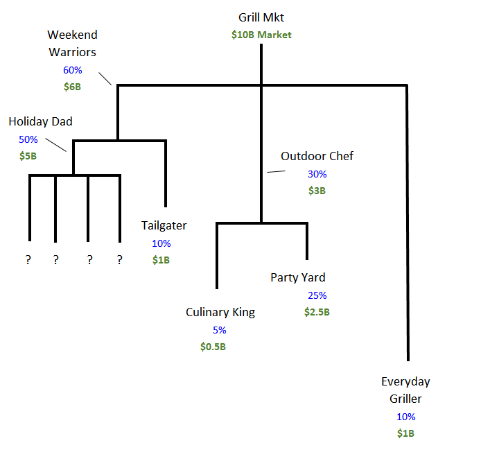 Example Dendogram