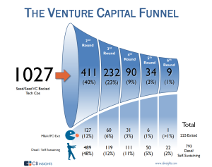 VC Funnel by CB Insights