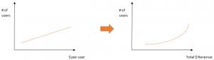 $ per customer increases w/ volume of customers